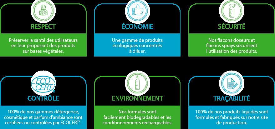 Les engagements de la marque de produits écologiques Prosens