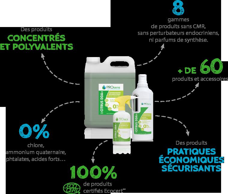 Les produits écologiques de la marque Prosens